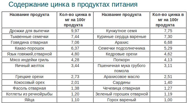 Tablica produktov s vysokim soderzhaniem cinka