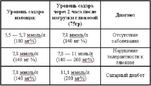 Tablica pokazatelej normy sahara v krovi