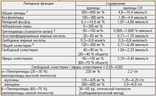 Tablica pokazatelej normy holesterina v krovi