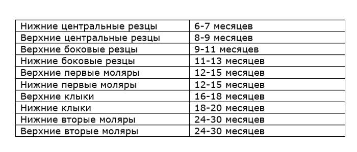 """Tablica: """"Sroki prorezyvaniya molochnyh zubov"""""""