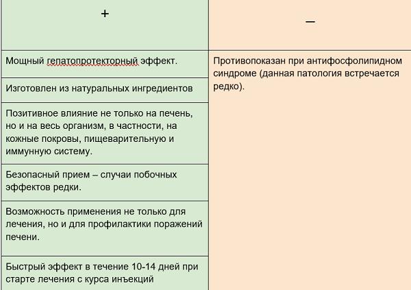 Plyusy i minusy Fosfogliva